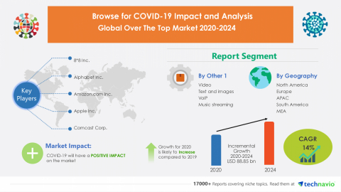 Technavio has announced its latest market research report titled Global Over The Top Market 2020-2024 (Graphic: Business Wire).