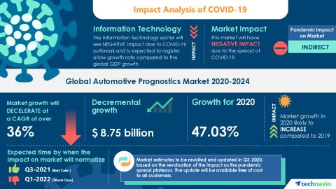 Technavio has announced its latest market research report titled Global Automotive Prognostics Market 2020-2024 (Graphic: Business Wire).