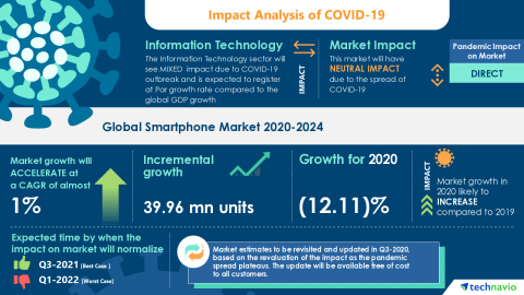 Technavio has announced its latest market research report titled Global Smartphone Market 2020-2024 (Graphic: Business Wire).