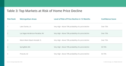 CoreLogic Top Markets at Risk of Home Price Decline; September 2020 (Graphic: Business Wire)