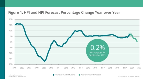 CoreLogic National Home Price Change and Forecast; September 2020 (Graphic: Business Wire)
