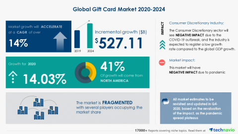 Technavio has announced its latest market research report titled Global Gift Card Market 2020-2024 (Graphic: Business Wire)