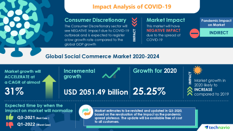Technavio has announced its latest market research report titled Global Social Commerce Market 2020-2024 (Graphic: Business Wire)