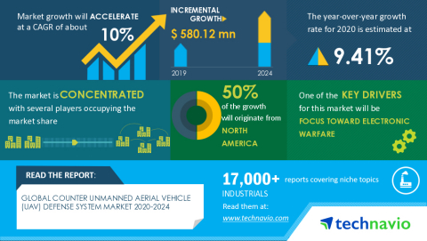 Technavio has announced its latest market research report titled Global Counter Unmanned Aerial Vehicle (UAV) Defense System Market 2020-2024 (Graphic: Business Wire)