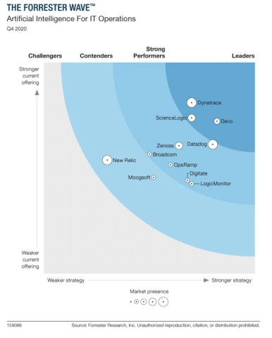 Forrester Wave Artificial Intelligence for IT Operations (Graphic: Business Wire)