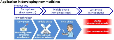 Application in developing new medicines (Graphic: Business Wire)