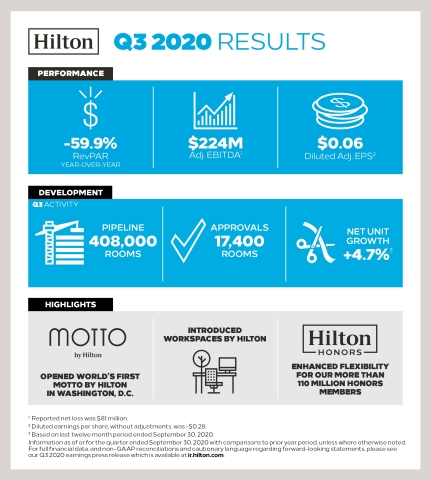 Hilton Reports Third Quarter 2020 Results (Graphic: Business Wire)