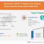 Global Industrial Hemp Market 2020-2024: Post-Pandemic Industry Planning Structure of the Industrial Hemp Market   Technavio