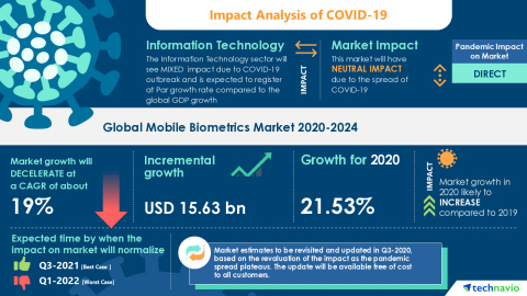 Technavio has announced its latest market research report titled Global Mobile Biometrics Market 2020-2024 (Graphic: Business Wire)
