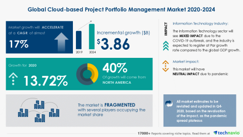 Technavio has announced its latest market research report titled Global Cloud-based Project Portfolio Management Market 2020-2024 (Graphic: Business Wire)