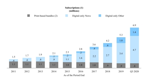 "We believe that the significant growth over the last several years in subscriptions to our products demonstrates the success of our ""subscription-first"" strategy and the willingness of our readers to pay for high-quality journalism. The following charts illustrate the acceleration in net digital-only subscription additions and corresponding subscription revenues as well as the relative stability of our print domestic home delivery subscription products since the launch of the digital pay model in 2011. (1) Amounts may not add due to rounding. (2) Print domestic home delivery subscriptions include free access to some or all of our digital products. (3) Print Other includes single-copy, NYT International and other subscription revenues. Note: Revenues for 2012 and 2017 include the impact of an additional week. (Graphic: Business Wire)"