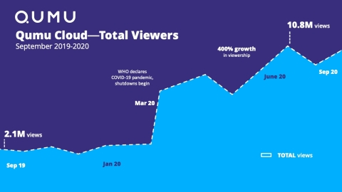 Qumu Cloud Video Viewer Growth September 2019-2020 (Graphic: Qumu)