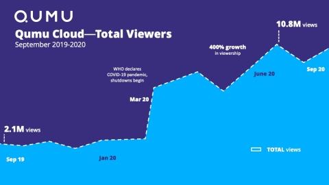 Qumu Cloud Video Viewer Growth September 2019-2020 (Graphic: Qumu)