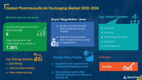 SpendEdge has announced the release of its Global Pharmaceuticals Packaging Market Procurement Intelligence Report (Graphic: Business Wire)