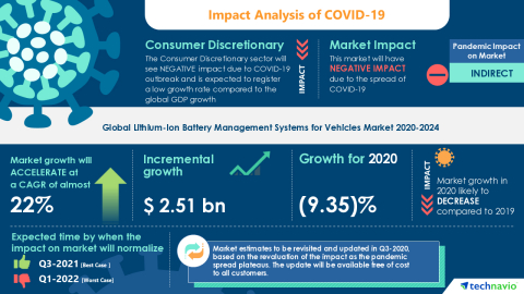 Technavio has announced its latest market research report titled Global Lithium-Ion Battery Management Systems for Vehicles Market 2020-2024 (Graphic: Business Wire)