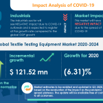 Textile Testing Equipment Market 2020-2024 | Size, Share, Trends, Analysis and Forecast | Research Report by Technavio
