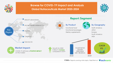Technavio has announced its latest market research report titled Global Nutraceuticals Market 2020-2024 (Graphic: Business Wire).