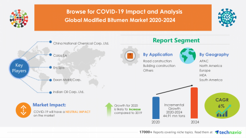 Technavio has announced its latest market research report titled Global Modified Bitumen Market 2020-2024 (Graphic: Business Wire)