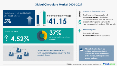Technavio has announced its latest market research report titled Global Chocolate Market 2020-2024 (Graphic: Business Wire)