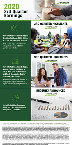 3Q20 Earnings Infographic (Graphic: Business Wire)