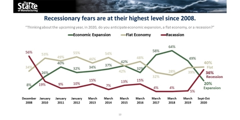 Minnesota manufacturers' recessionary fears are at their highest level since 2008. (Graphic: Business Wire)