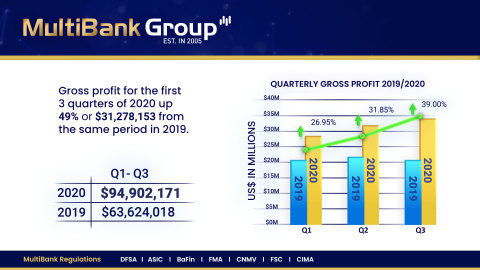 MultiBank Group Announces Record Financial Performance of Gross Profit of US$ 94 million for Q1-Q3 of 2020 (Graphic: Business Wire)