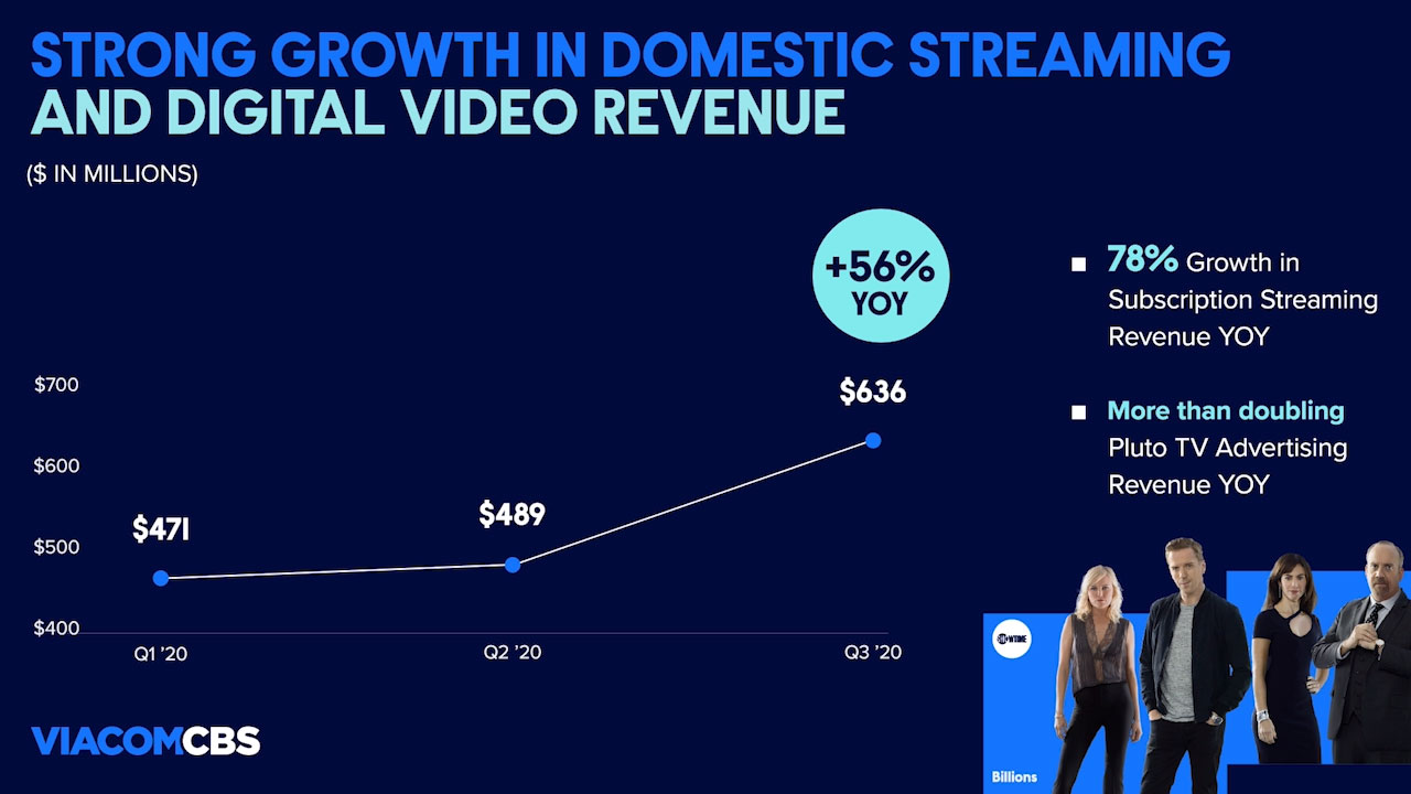 Domestic streaming and digital video revenue increased to $636M, up 56% year-over-year, driven by 78% growth in subscription streaming revenue and an acceleration of digital video advertising growth.