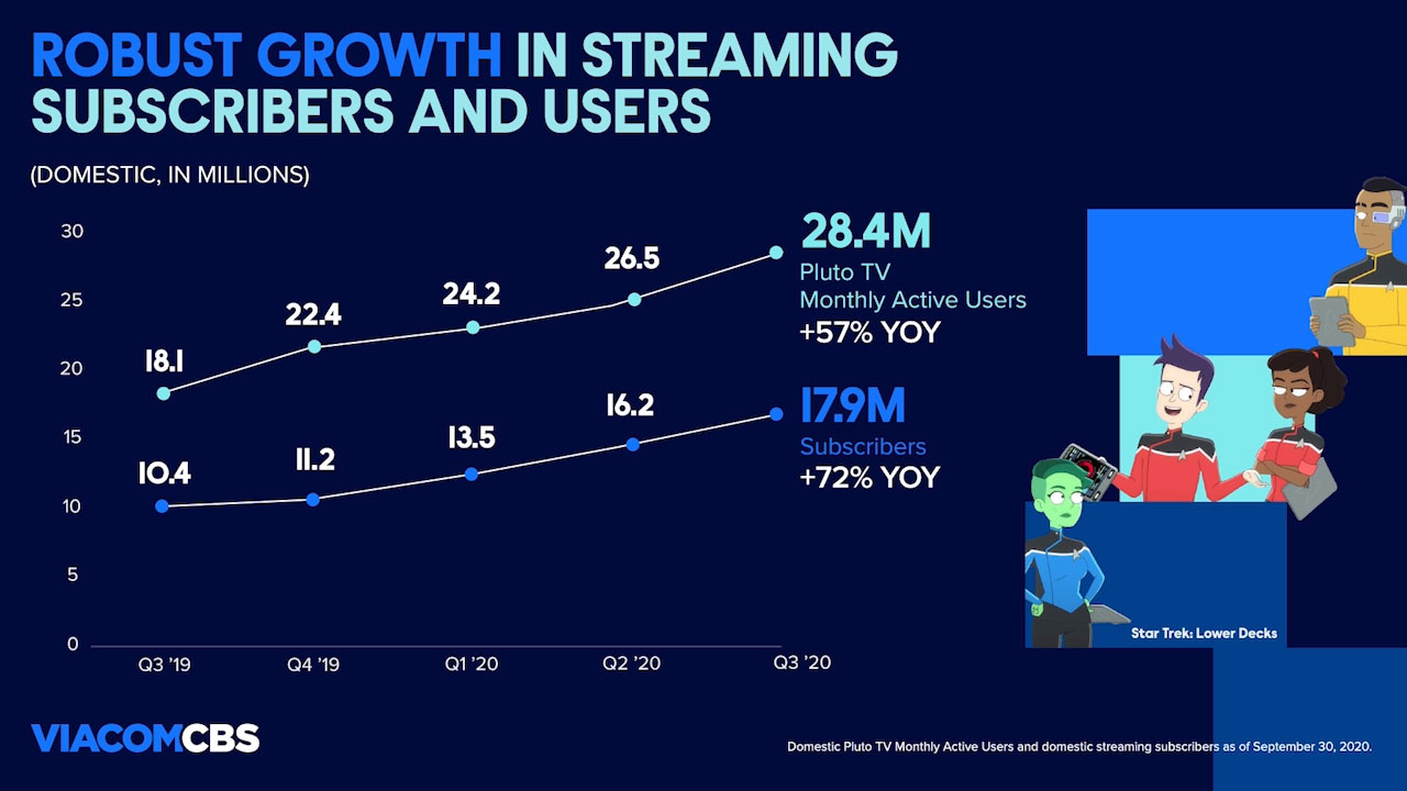 Delivered another quarter of robust growth in streaming, with domestic subscribers rising to 17.9M, up 72% year-over-year, and Pluto TV domestic MAUs increasing to 28.4M, up 57% year-over-year.