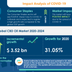 CBD Oil Market to grow by $3.52 bn in 2020, Aurora Cannabis Inc., Canopy Growth Corp., and NuLeaf Naturals LLC, emerge as Key Contributors to growth - Technavio