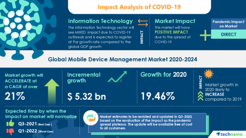 Technavio has announced its latest market research report titled Global Mobile Device Management Market 2020-2024 (Graphic: Business Wire)