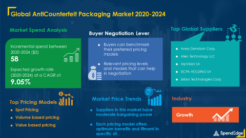 SpendEdge has announced the release of its Global AntiCounterfeit Packaging Market Procurement Intelligence Report (Graphic: Business Wire)