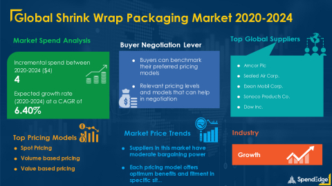 SpendEdge has announced the release of its Global Shrink Wrap Packaging Market Procurement Intelligence Report (Graphic: Business Wire)