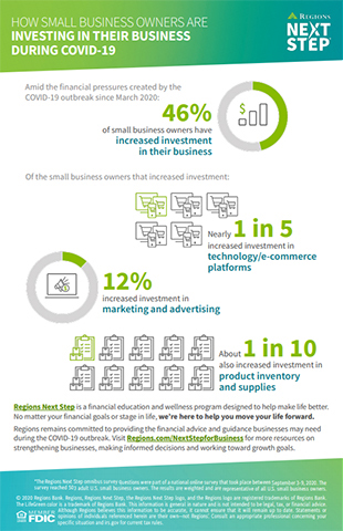 Regions Next Step survey results show how small business owners are investing in their business during COVID-19. (Graphic: Business Wire)