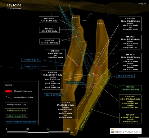 """Figure 1. Section view looking northeast. The yellow dotted line marks a potential new zone of Au-rich Zn lenses. See Table 1 for constituent elements and grades of CuEq% and AuEq g/t. """"Historic underground assay composites"""" are underground channel samples at a 4-foot spacing by Exxon Minerals from 1972 to 1979. (Graphic: Business Wire)"""