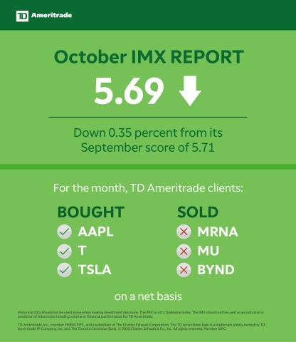 TD Ameritrade October 2020 Investor Movement Index (Graphic: TD Ameritrade)