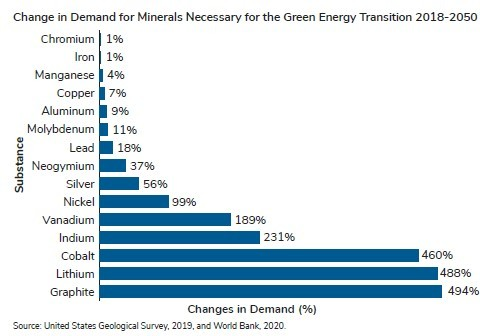 Change in Demand for Minerals Necessary for the Green Energy Transition - US Geological Society and World Bank (Graphic: Business Wire)