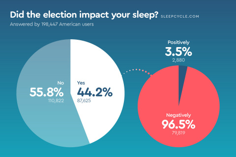 Of the 40% of Sleep Cycle survey participants who reported being impacted by the election, 96% were impacted negatively. (Graphic: Business Wire)