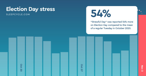 "The ""stressful day"" sleep note, or factors contributing to that evening's sleep, was used 54% more during Election Night. (Graphic: Business Wire)"