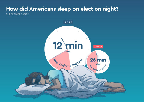 On election night 2020, Americans slept an average of 12 minutes later than their usual bedtime. (Graphic: Business Wire)