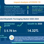 Bioplastic Packaging Market Demand Will Increase Despite COVID Spread | Technavio