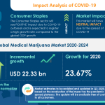 Medical Marijuana Market to Reach $ 22.33 bn by 2024, Aphria Inc., Aurora Cannabis Inc., and Canopy Growth Corp. Emerge as Key Contributors to Growth | Industry Analysis, Market Trends, Market Growth, Opportunities, and Forecast 2024 | Technavio