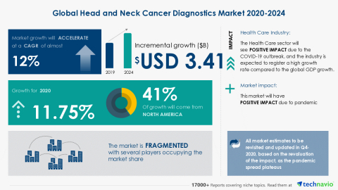 Technavio has announced its latest market research report titled Global Head and Neck Cancer Diagnostics Market 2020-2024 (Graphic: Business Wire)