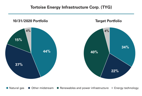 Current and target TYG portfolio, highlighting the planned strategic shift in the fund's allocations. (Graphic: Business Wire)