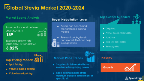 SpendEdge has announced the release of its Global Stevia Market Procurement Intelligence Report (Graphic: Business Wire)