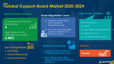 SpendEdge has announced the release of its Global Gypsum Board Market Procurement Intelligence Report (Graphic: Business Wire)