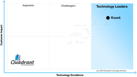 Kount is #1 Overall on the Quadrant (Graphic: Business Wire)