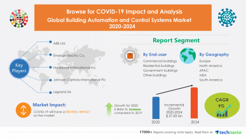 Technavio has announced its latest market research report titled Global Building Automation and Control Systems Market 2020-2024 (Graphic: Business Wire)
