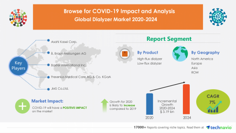 Technavio has announced its latest market research report titled Global Dialyzer Market 2020-2024 (Graphic: Business Wire)