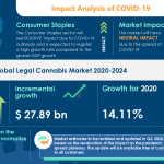 Global Legal Cannabis Market to be Driven by the Rapid Legalization of Cannabis Worldwide | Technavio
