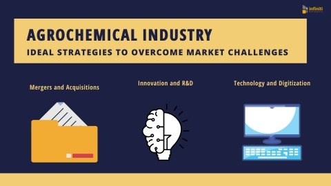 Three Game-Changing Strategies to Succeed in the Agrochemicals Industry (Graphic: Business Wire)